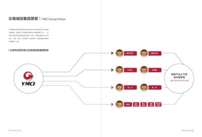 云南城投金融事业部画册设计案例赏析